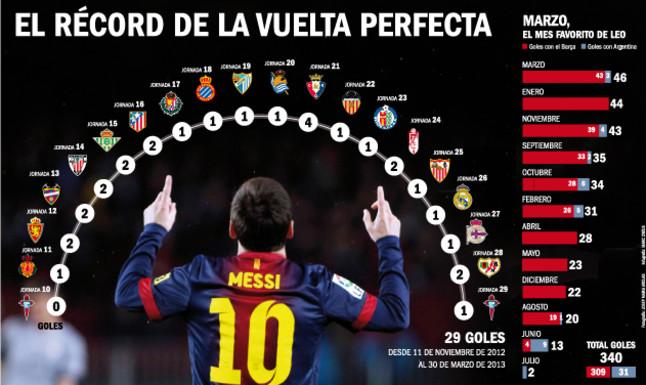 Récord-Messi-19-partidos-seguidos-anotando